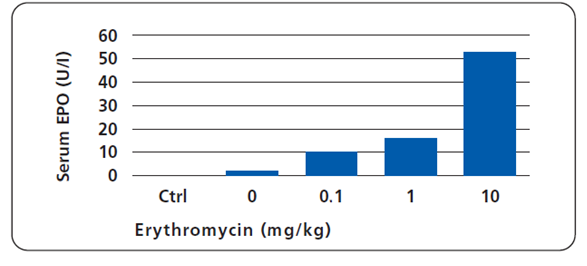 indu1_antibioticactivation_systemcompatibility